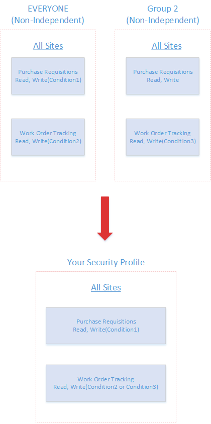 Maximo Everyone Security Group Conditions